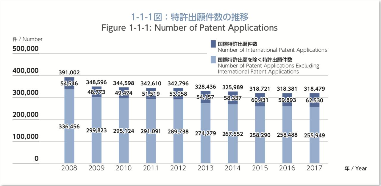 特許出願件数の推移