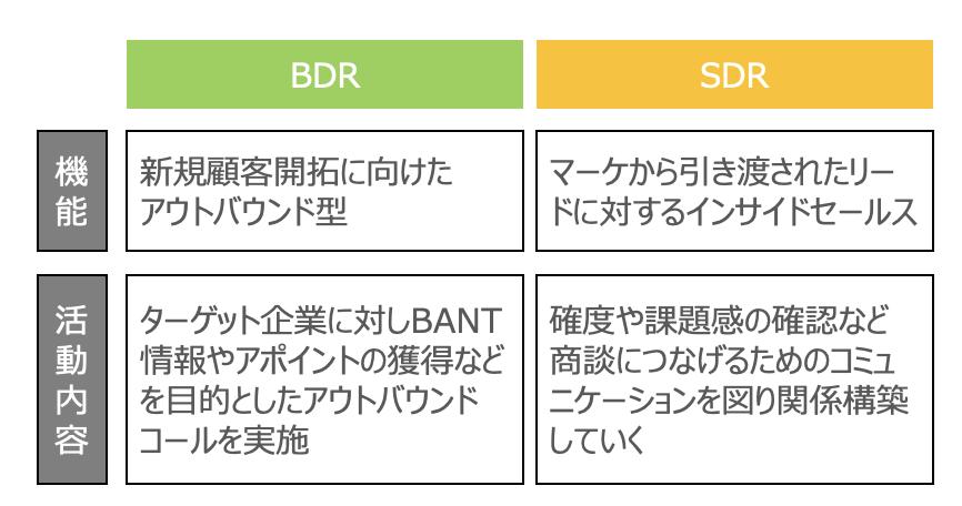 BDRとSDRの違い