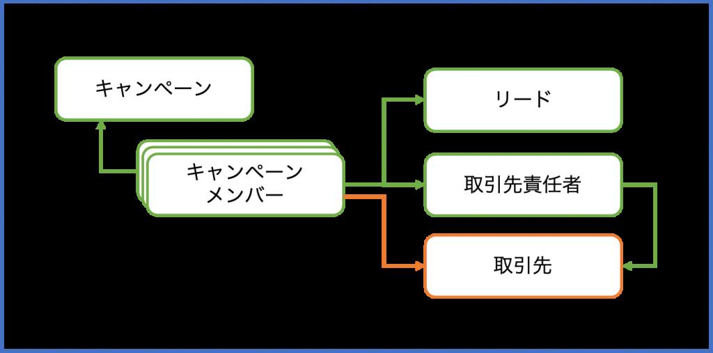取引先とキャンペーンメンバーの関係図